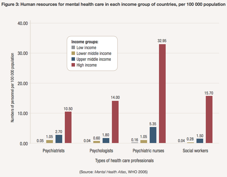 Low-income countries have 0.05 psychiatrists and 0.42 nurses per 100 000 people. The rate of psychiatrists in high income countries is 170 times greater and for nurses is 70 times greater.