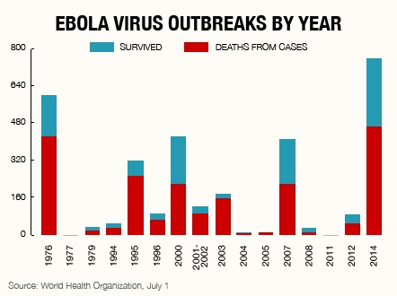140703095548-ebola-virus-chart-2-entertain-feature