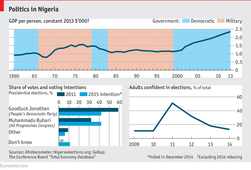 Politics in Nigeria 2015