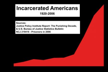 prison-timeline