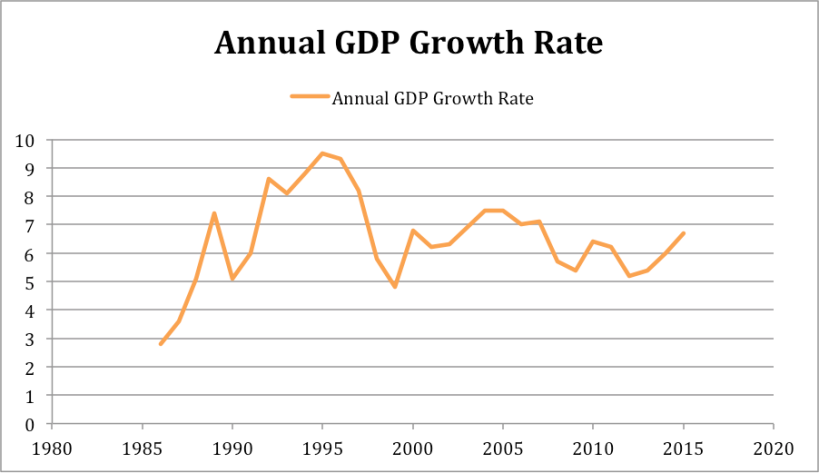 Annual GDP Growth Rate Vietnam